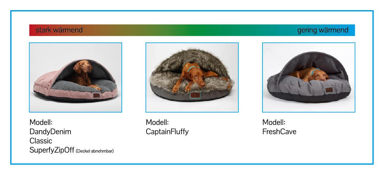 Übersicht Modelle nach Wärme